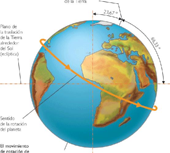 Los cinco movimientos de la Tierra