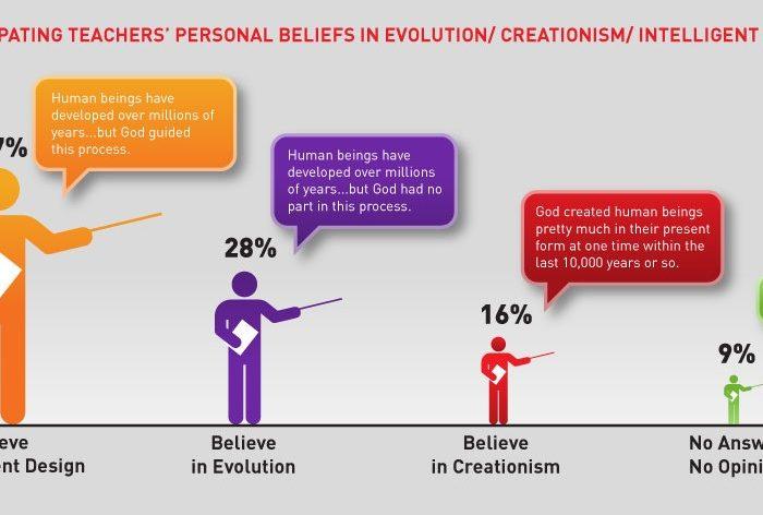 Profesores de Biología creacionistas, OMFG!