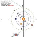 Nibiru junto al sol, crónica de una investigación
