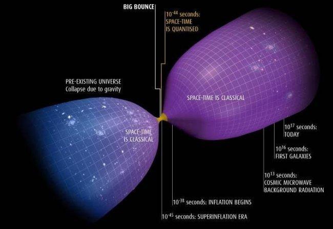 Gravedad Cuántica de Lazos, la prima fea de la gravedad cuántica. - Naukas