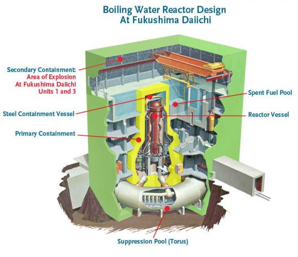 Boiling water reactor design fukushima daiichi