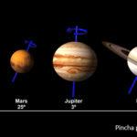 Inclinación de los ejes de los planetas en el sistema solar (gráfico)