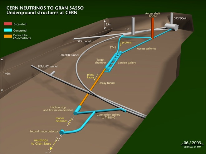 Resultado de imagen de El Proyecto Opero y los neutrinos