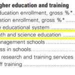 El nivel de educación en ciencia en España está por debajo del de Camerún (según el WEF)