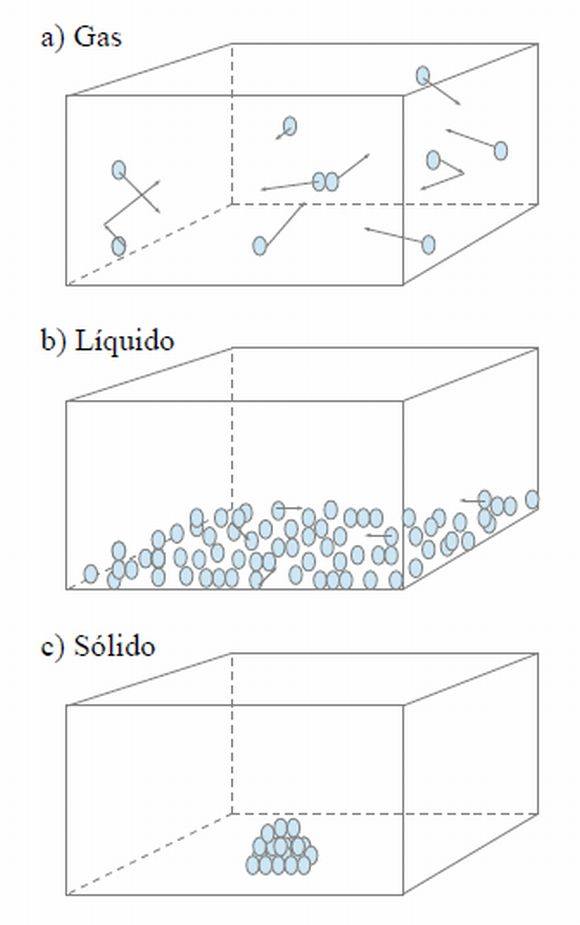 Tcm La Teoría Cinética De La Materia Naukas