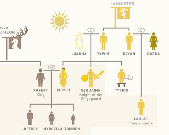 La Genética De Juego De Tronos Naukas