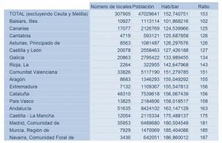Datos INE 2010