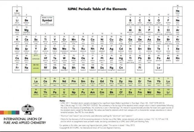 : A fecha de la publicación de este artículo es la tabla periódica oficial más actualizada, aquellas tablas que contienen los símbolos provisionales (Uut, por ejemplo) no son oficiales.  Fuente: IUPAC