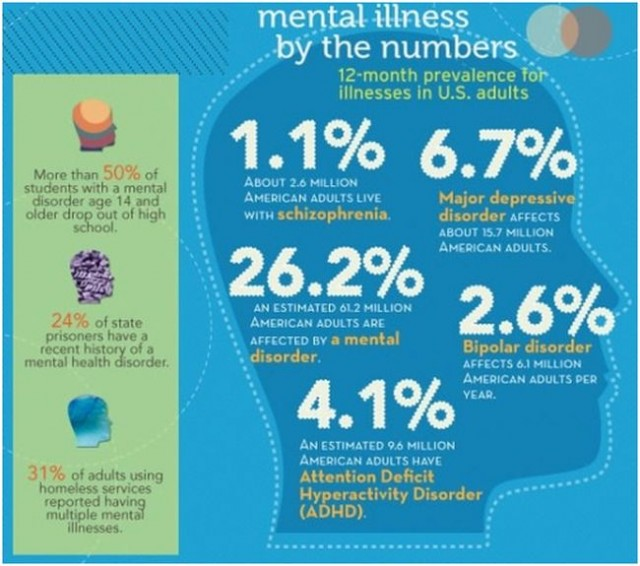 Facing Mental Illness (http://msw.usc.edu/)