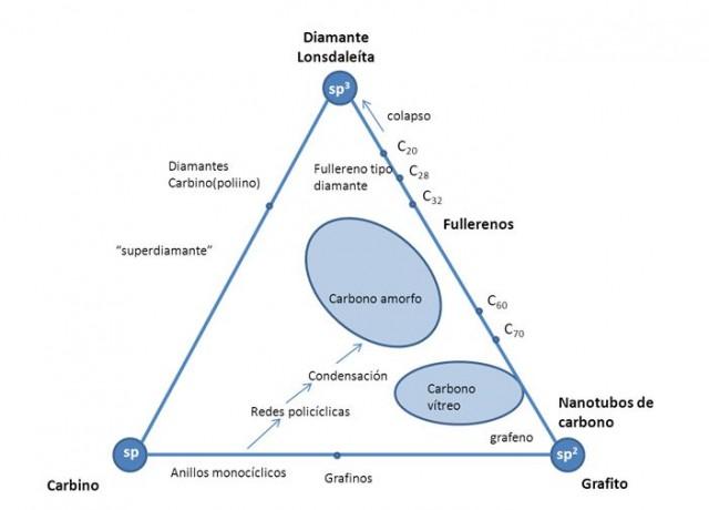 Diagrama ternario de los alótropos de carbono, adaptado de Heimann y col. 1997