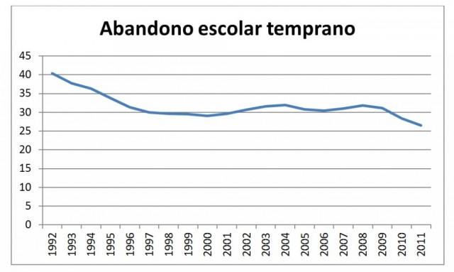 Fuente: EUROSTAT y Encuesta de Población Activa. Vía José Saturnino Martínez