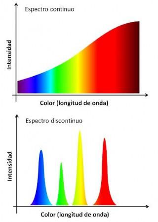 Espectros luminososo continuo y discontinuo