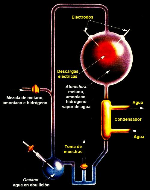 Representación esquemática del Experimento de Miller