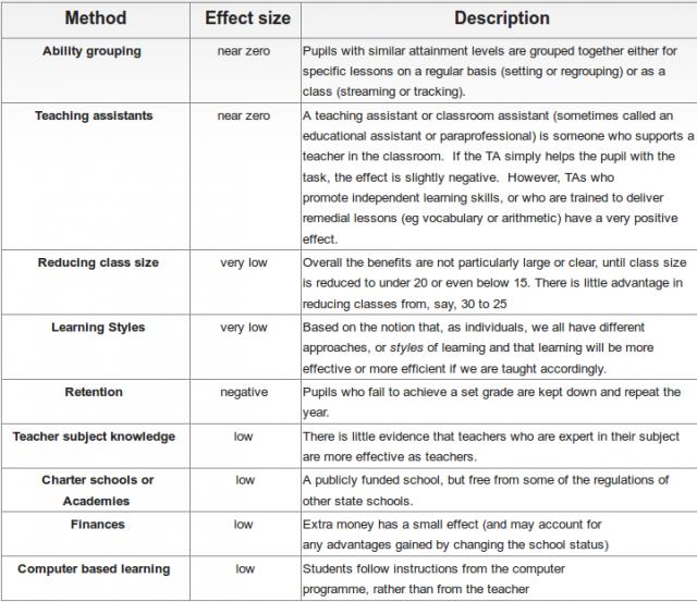 La imagen está extraída de Evidence based teachers network , una red de unos 1500 profesores que potencian las 10 prácticas con mejores resultados. También han elaborado una interesante página de mitos