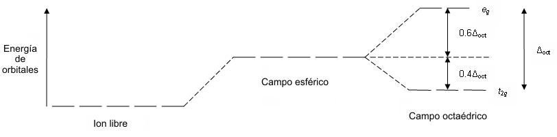 8-Separación_de_campo_cristalino
