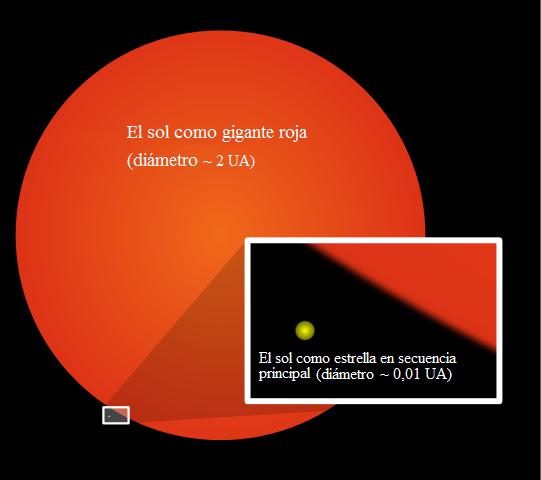 El sol como gigante roja