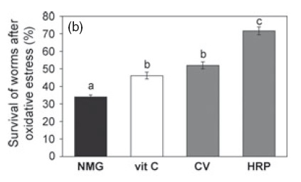 Ensayo de supervivencia frente a peróxido de hidrógeno 2 mM. Negro es dieta estándar (sin pulpa); vit C es alimentado con vitamina C; CV pulpa control y HRP pulpa de naranjas doradas. Extracto de pulpa 2% [IMAGEN]
