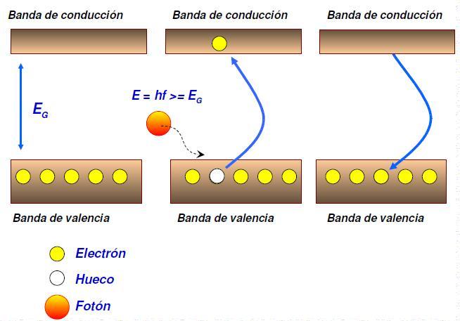 fotones