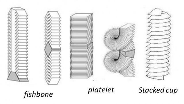 Tipos de nanofibras según la orientación de los planos grafíticos