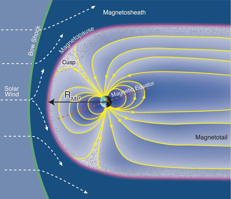 Esquema sencillo de la magnetosfera de la Tierra. Observese como el viento solar deforma las líneas del campo magnético. Dibujo de Fran Bagenal & Steve Bartlett.