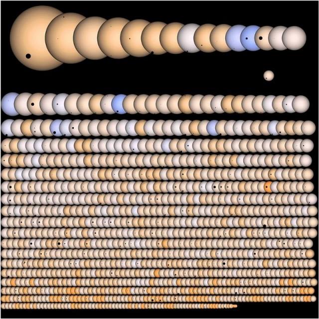Recreación de los descubrimientos de la sonda Kepler