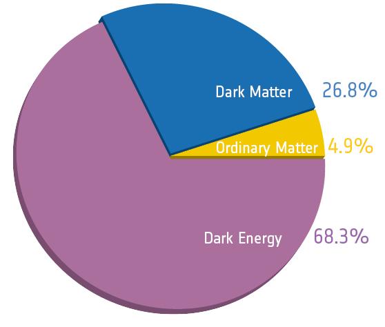 La composición de nuestro universo deducida a partir de los datos de Planck.