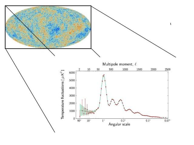 """El mapa de colores, que por supuesto es una asignación """"a mano"""" de los mismos para indicar las pequeñas diferencias de temperatura del fondo, esconde una gran información.  La principal es el espectro de dichas diferencias (eje vertical) en función del ángulo de observación del fondo de microondas."""