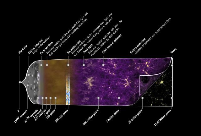 El universo se expande, por tanto la materia/energía usual está cada vez más diluida. Esto nos lleva a pensar en una evolución del universo en el que inicialmente estaba más caliente y más denso. Hoy sabemos que la materia/energía se presentaba en formas distintas.  Gracias a las altas energías disponibles había partículas que hoy no vemos pero que cada día estamos recreando en los aceleradores de partículas.  Las interacciones que tenemos en la actualidad, electromagnética, débil y fuerte se comportaban de distinta forma, etc.   Créditos:  ESA/Misión Planck.