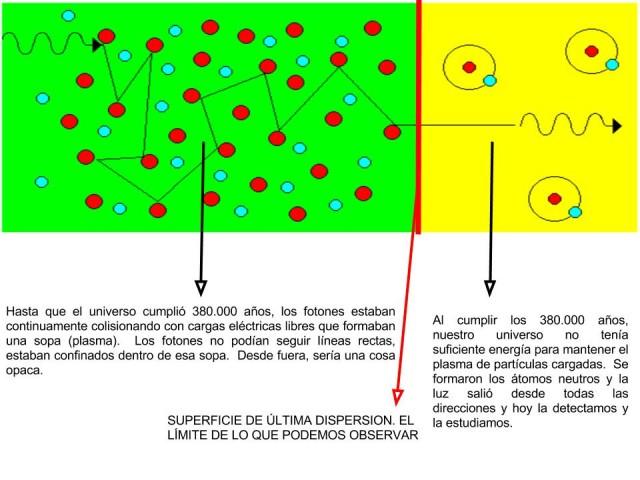 Explicación de la superficie de última dispersión.