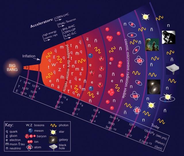 En esta imagen tenemos una comparativa entre la evolución del universo y las energías que hemos podido sondear con nuestros experimentos en física de partículas.  Nos queda mucho por estudiar, nos queda lo más interesante.  Vemos como cada experimento de altas energías, de SLAC a LHC pasando por LEP y Tevatron, nos acerca a condiciones que se dieron en épocas más cercanas al origen del universo.  Créditos: Particle Data Group, LBNL 2008.