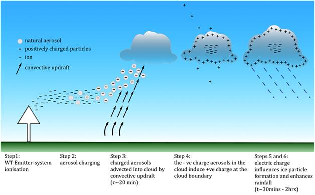 Funcionamiento del sistema WeatherTec