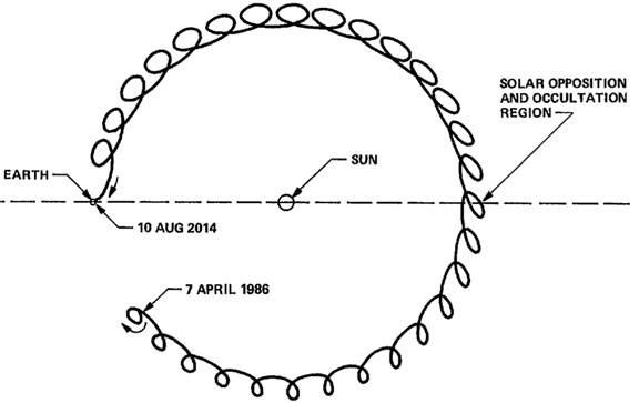 ISEE orbita