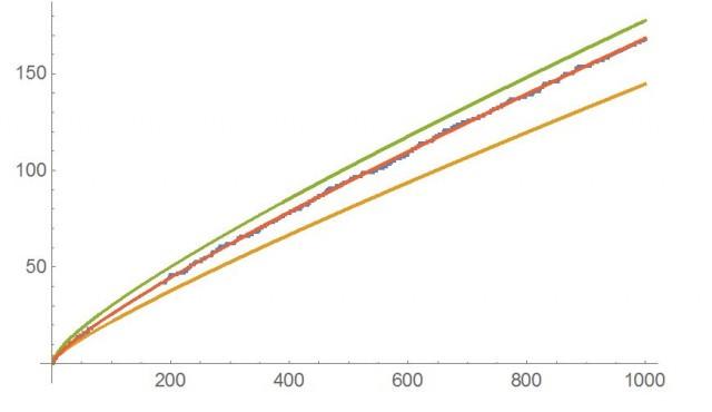Ilustración 1 (en el eje X corresponde a los número naturales y en el eje Y el total de primos hasta el valor correspondiente de X). Las curvas representan varias de las funciones que mejor se aproximan a los números primos, en azul es el valor exacto y en rojo la aproximación utilizando la z de Riemann, se observa que es la mejor.