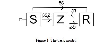 Fórmula matemática a tener en cuenta ante un apocalipsis zombi. Fuente