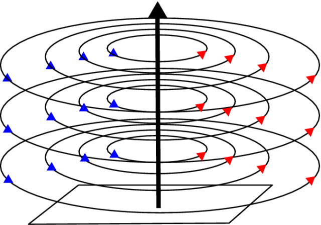 campomagnéticoconductorrecto