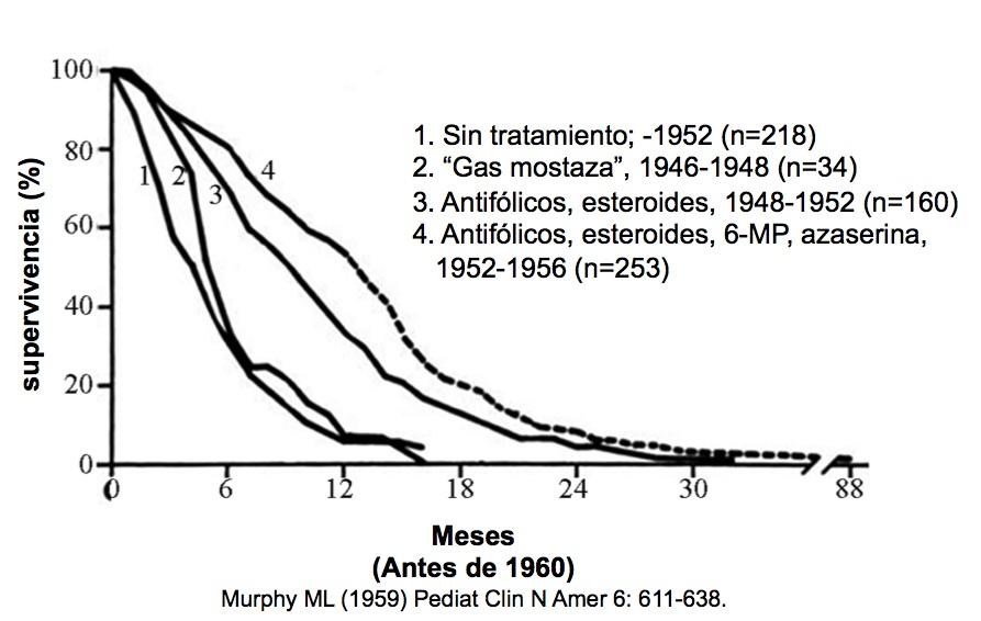 Supervivencia de los niños con LLA antes de 1960