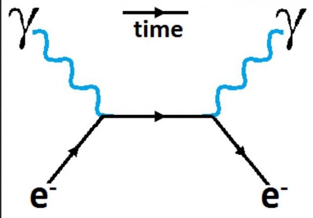 Compton Scattering Feynman Diagram