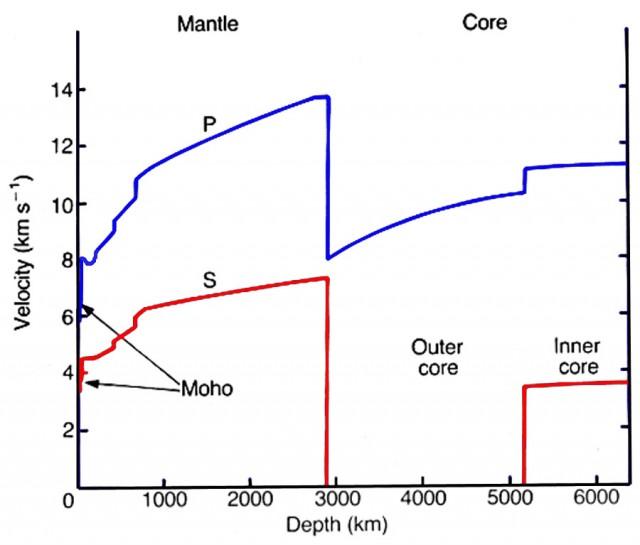 Velocidad de las ondas P y S en el interior de la Tierra. Universidad de Cornell.