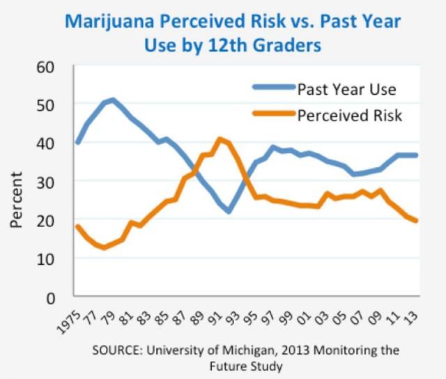 Percepción del riesgo asociado a la marihuana durante los últimos años.