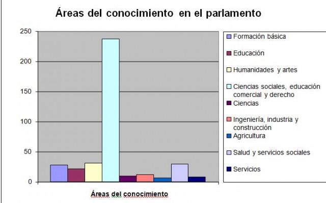 Gráfica 1. En esta gráfica de barras, podemos ver la comparativa de parlamentarios presentes en cada una de las áreas del conocimiento. Los programas de formación básica representan el 7.2% de los parlamentarios, la educación el 5.7%, las humanidades y las artes el 8%, las ciencias sociales, la educación comercial y el derecho ocupan el 61.4%, las ciencias el 2.6%, la ingeniería, la industria y la construcción representarían el 3.4%, la agricultura el 1.8%, la salud y los servicios sociales el 7.8% y el área de servicios el 2.1%. Este gráfico ha sido realizada con datos del año 2013.
