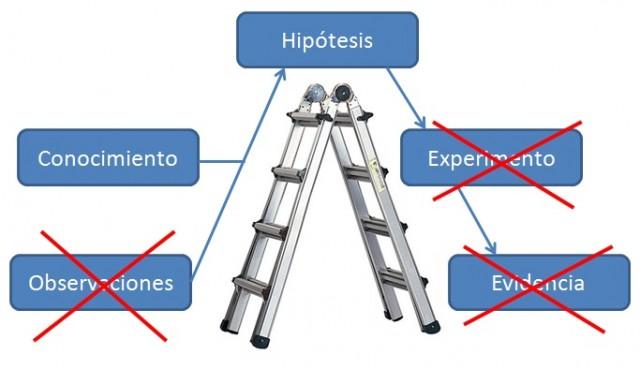 El método científico según las críticas al método Estivill