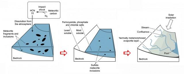 Eventos principales producidos en el escenario prebiótico planteado. Figura adaptada de Patel y col., 2015.