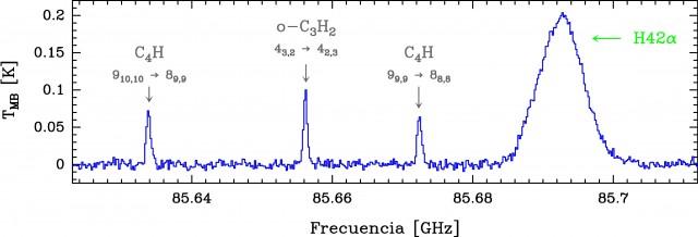 Espectro a 85 GHz de la Barra de Orión. Pueden observarse tres líneas (transiciones rotacionales) de dos hidrocarburos diferentes (C4H y C3H2) y una línea de recombinación de hidrógeno que viene de la región de gas atómico e ionizado (región HII).