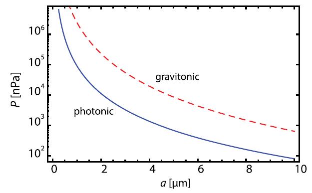 Presión, P, producida por fotones, línea sólida azul, y gravitones, línea intercalada roja, en función de la distancia de separación de las placas, a.