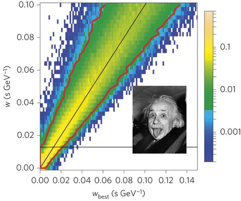 Datos Fermi y Einstein