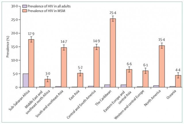"Beyrer, Chris et al. ""Global Epidemiology of HIV Infection in Men Who Have Sex with Men."" Lancet 380.9839 (2012): 367–377. PMC. Web. 30 Apr. 2015"