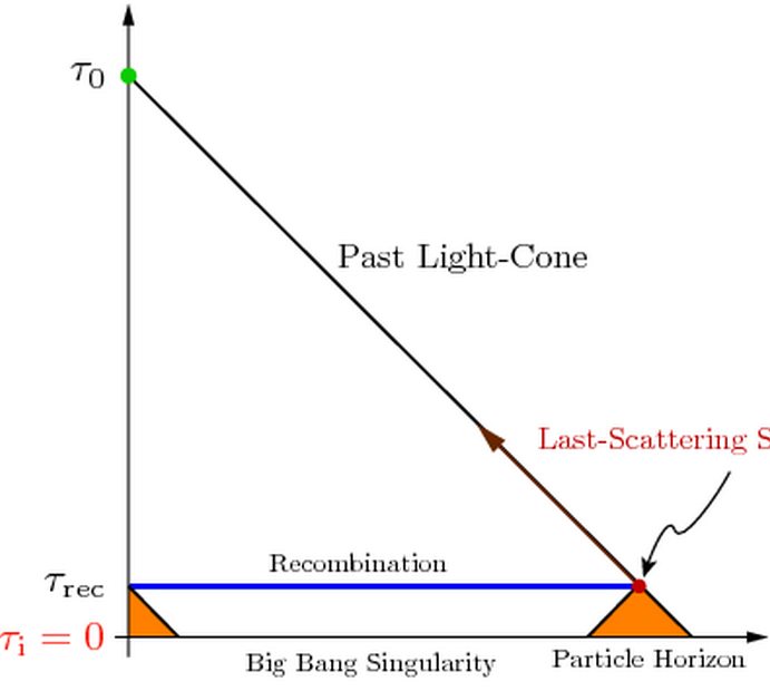Desde nuestra posición, el origen del universo ocurrió en un tiempo finito hacia el pasado.