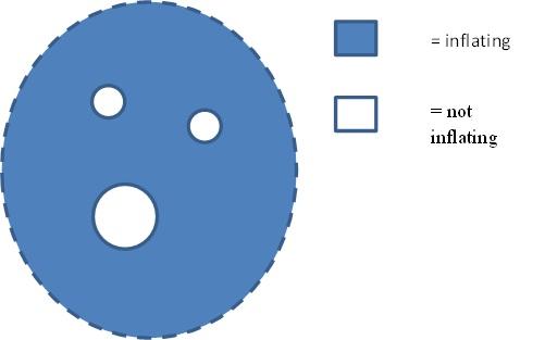 En azul el vacío expandiéndose de forma brutal, de forma inflacionaria. En blanco las regiones donde esa expansión se frena generando partículas en el proceso, creando un universo.
