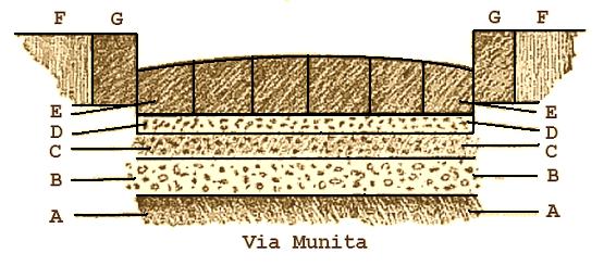 Vía Munita