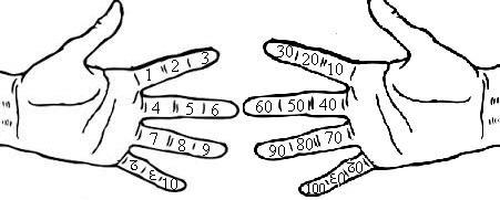 Se puede contar hasta ciento cuarenta y cuatro con las manos usando sistema docenal.
